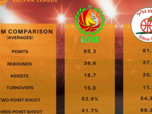 Before BC Beroe - Hapoel Gilboa Galil (team comparison)