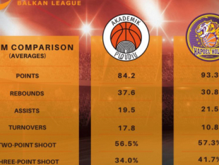 Before BC Akademik Plovdiv - Hapoel Holon (team comparison)